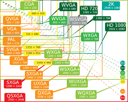 High Def Resolution Chart How Much Bandwidth Does Broadcast Hd Video Use Ciena