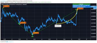 Trx Chart Tron Price Analysis Trx Predictions News And Chart
