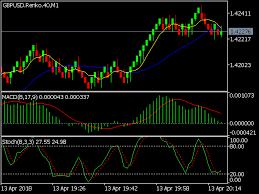 Buy The Renko Chart Generator Trading Utility For