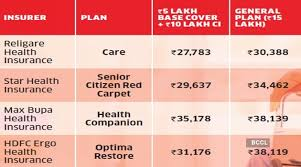 Click here to download the pdf. Health Insurance For Senior Citizens How Senior Citizens Aged Over 65 Years Can Get Optimal Health Insurance At Reasonable Cost