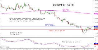 Friday Charts For Gold Silver And Platinum And Palladium