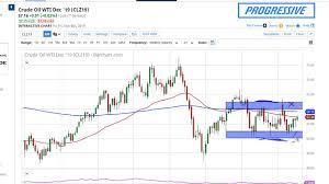 Crude Oil Weekly Price Forecast Crude Oil Markets Range Bound