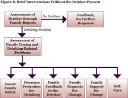 Alcohol Abuse Chart Alcohol Problems In Intimate Relationships Identification