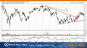 The Basics Of Stock Chart Reading Stockscores Market Minutes For Sept 4 2012