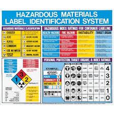 Hazardous Materials Labeling Chart Hazardous Materials Label Identification Posters