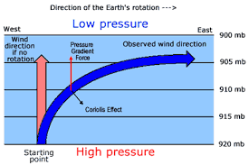 Weather Facts Geostrophic Wind Weatheronline Co Uk