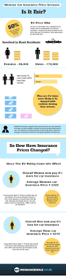 womens car insurance increase is it fair