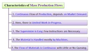 Mass Production Flow Chart Types Of Continuous Production System Mass And Process