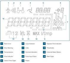 cf echo ii ultrasonic heat flow meter assembly dn25 qp 3 5 specification