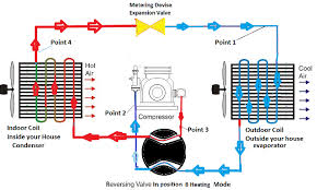 how does a heat pump work heat pump in the heating mode