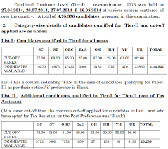 hello ssc cgl aspirants hope you are doing good and got qualified for tier ii of the cgl exam which would be held as per schedule which would be announced tax assistant