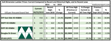 Wood Softness Chart Softwood Lumber Prices Continue Dropping Us Housing Data