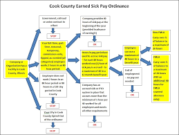 Cook County Earned Sick Pay Additional Resources