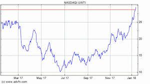 Uwti Stock Quote Beauteous Uwti Stock Quote Fancy Coolest Uwti Stock Quote Velocityshares 48x