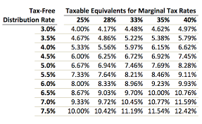 Tax Free Income From Municipal Bond Closed End Funds