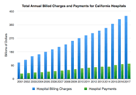 Oshpd Chart Of Accounts Hospital Financial Analysis True Cost Of Heathcare