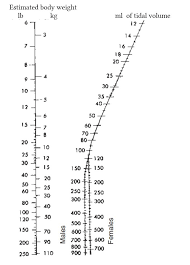 Ideal Body Weight Tidal Volume Chart Tidal Volume And Respiratory Rate Deranged Physiology