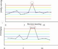 Xmr Chart Formula Review Speed Xmr Chart Download Scientific Diagram