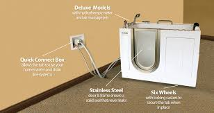 portable walk in tub technological diagram