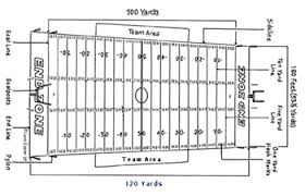 basic american football rulesfootball field