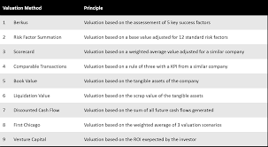 Valuation For Startups 9 Methods Explained The Parisoma Review