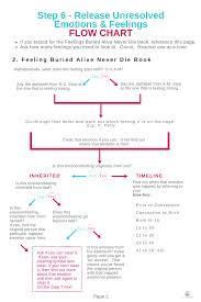 Feelings Buried Alive Never Die Chart Step 6 Flowchart 2 Jade Balden