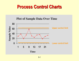 Ppt Process Control Charts Powerpoint Presentation Free