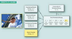 concepts at a glance the elastic potential energy is added to other energies to give the
