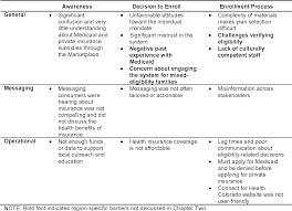 Medicaid Eligibility Chart Colorado Colorado Health Insurance Coverage S Individual University