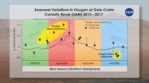 Curiositys Mind Boggling New Mars Mystery Oxygen Space
