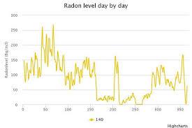 Radon Test Levels Chart Long Term Radon Testing Dispelling The Myth Of The Short
