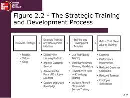 Training Strategy 2 10 Figure 2 2 The Strategic Training And Development Process