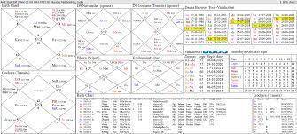 Health Astrology Chart