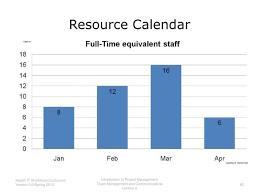 Powerpoint Calendar Template Best Resource Calendar Project Management Template Pm Detailed Planning