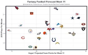 Buffalo Bills Depth Chart Rotoworld Fantasy Forecast Week 11 Fantasy Football Forecast Tnf