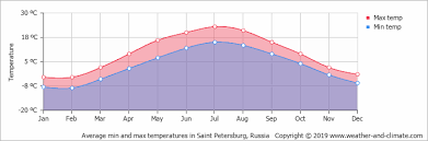 Climate And Average Monthly Weather In Saint Petersburg Russia