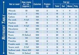 Protein In Seeds Chart Nuts Seeds Ancient Foods That Are Still Nutritional Gems