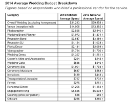 this is how much the average american wedding now costs The Knot Average Wedding Cost 2014 source the knot the knot average wedding cost 2016