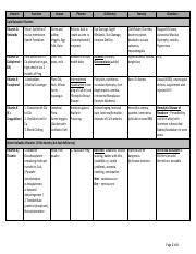 Vitamins Chart Pdf Vitamin Function Source Pharma