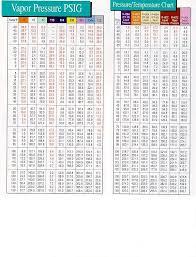 R11 Refrigerant Chart R404 Pressure Chart Refrigerants Temperature And Pressure