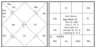 Aga Khan Iv Birth Chart Aga Khan Iv Kundli Horoscope By