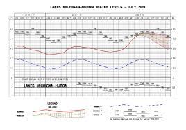 Will Lake Michigan Water Levels Set All Time Mark Glen