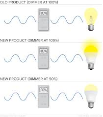 Fluorescent Light Problems Heres An Overview Of Common Led Dimming Issues And How To
