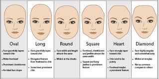 Face Shape Chart Category Face Chart Tales Of A Beauty Maven