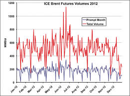 Ice Brent Crude Live Chart Crazy Little Crude Called Brent Links To Ice Futures Rbn