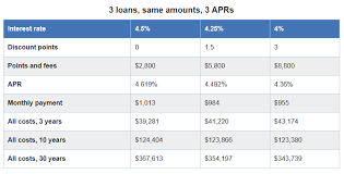 What Is The Difference Between Interest Rates And Apr Morgan Home