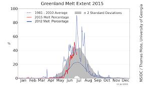 Analysis Greenland Ice Sheet Today