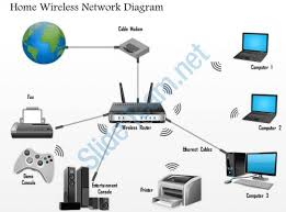 0914 home wireless network diagram networking wireless ppt slide basic home network diagram at Diagram Of Home Network With Router