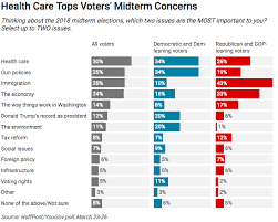 Gop Spending Against Obamacare Plummets In 2018 Elections