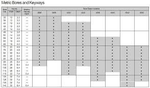 Fenner Gear Coupling Catalogue Pngline
